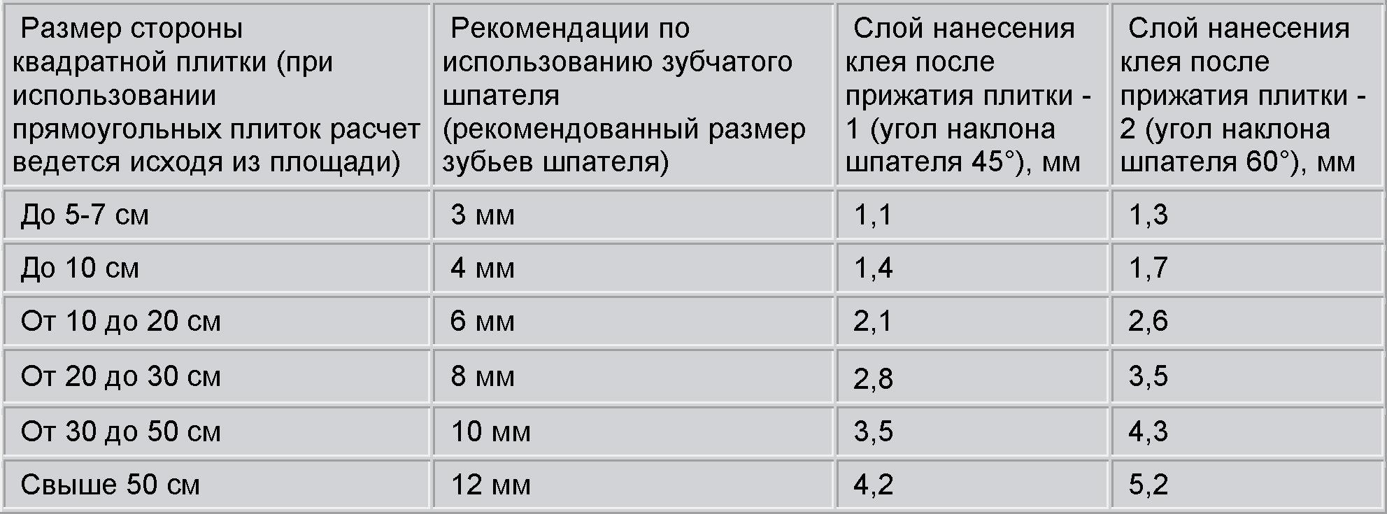 rashod_plitochnogo_kleya